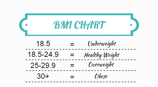 how to find bmi equation